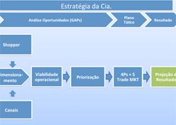 10 passos do Trade Marketing de Êxito