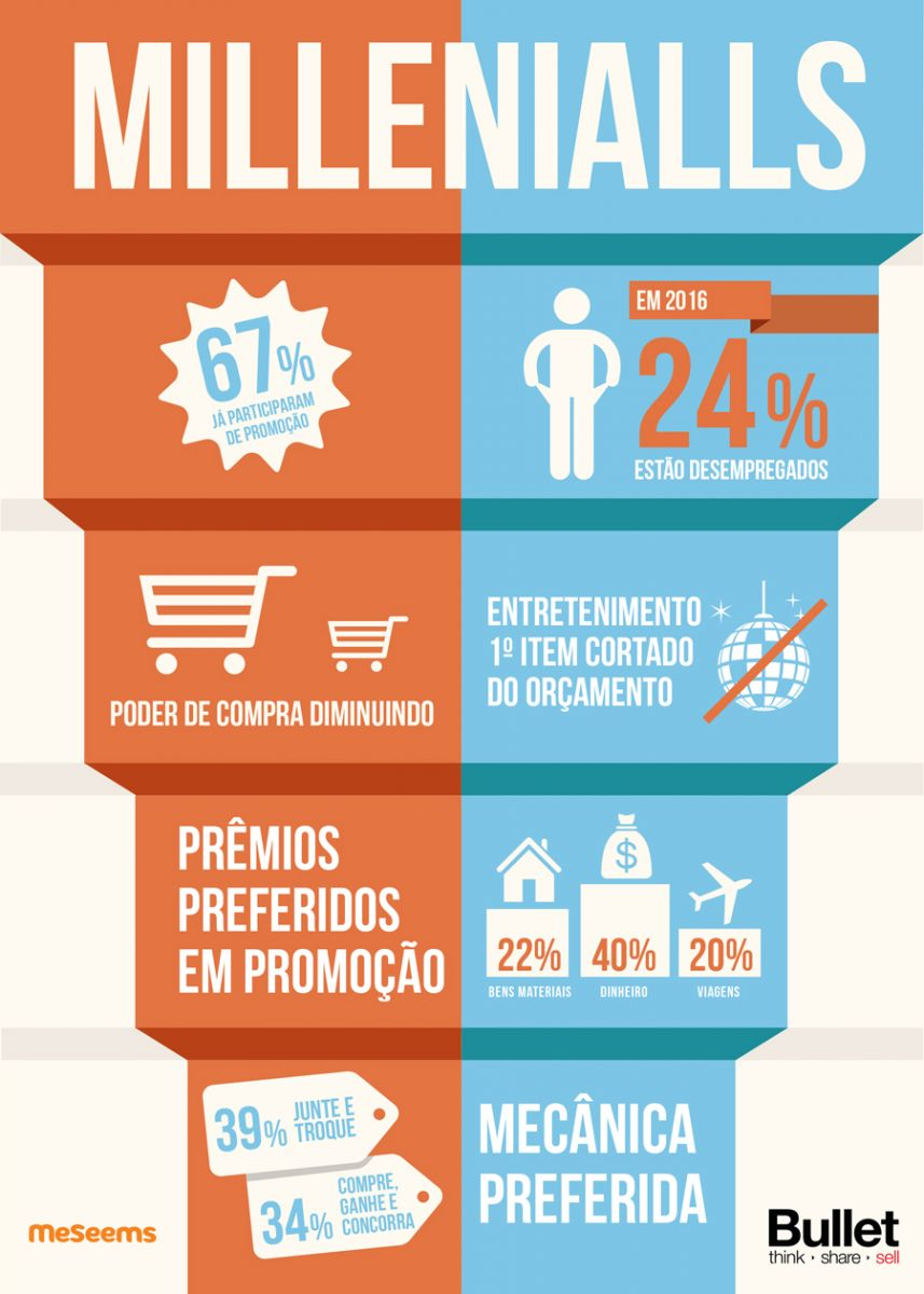 Millennials, Bullet, Marketing Promocional, Comportamento do Consumidor
