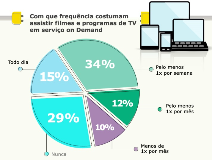 Conecta, on demand, Ibope