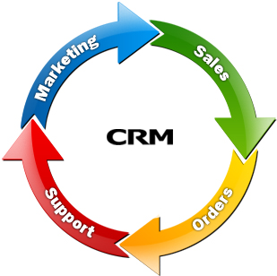 marketing,crm